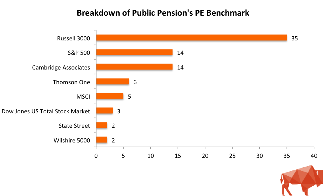 Public Pension PE Benchmark